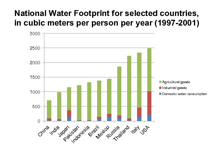 National Water Footprint for selected countries, in cubic meters person per year (1997 -2001)