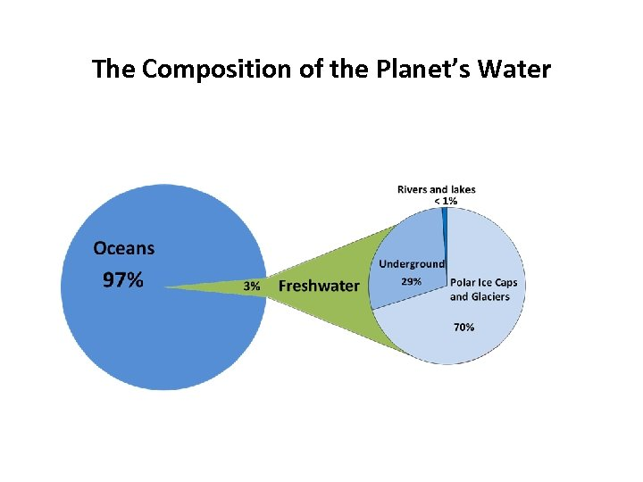 The Composition of the Planet's Water