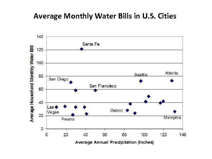 Average Monthly Water Bills in U. S. Cities