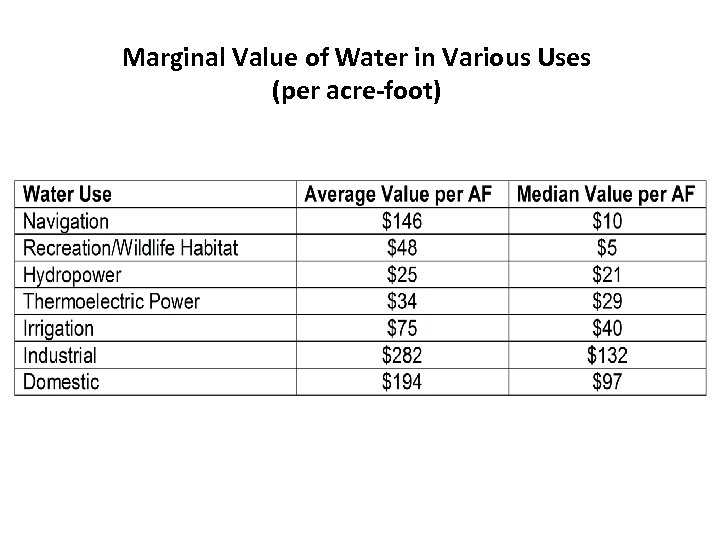 Marginal Value of Water in Various Uses (per acre-foot)