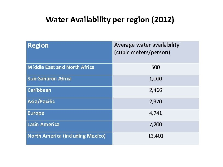 Water Availability per region (2012) Region Middle East and North Africa Average water availability
