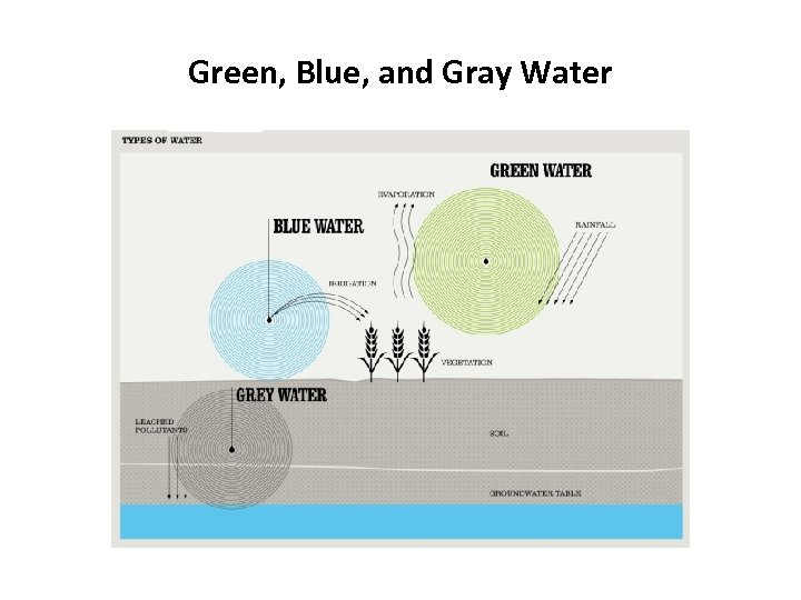 Green, Blue, and Gray Water