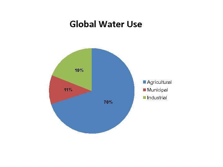 Global Water Use 19% Agricultural Municipal 11% 70% Industrial