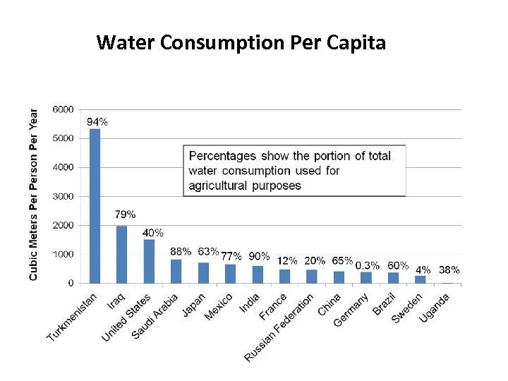 Water Consumption Per Capita