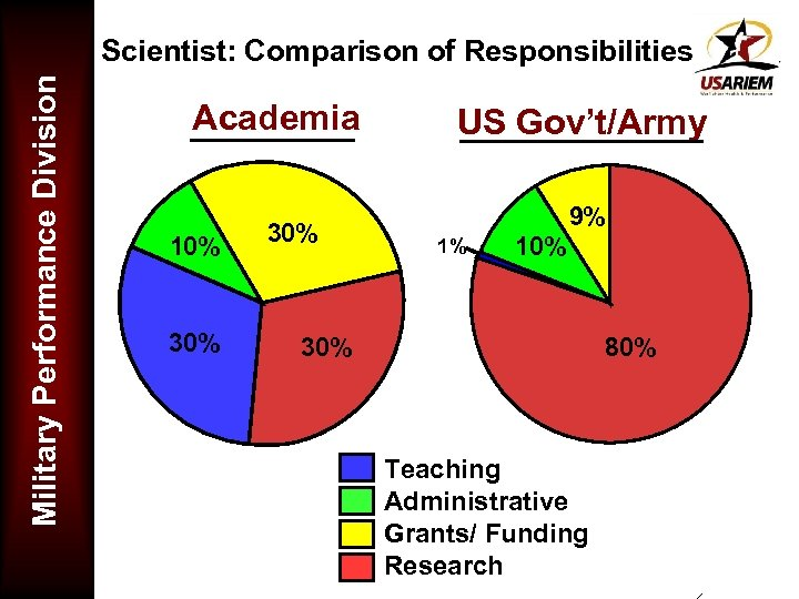 Military Performance Division Scientist: Comparison of Responsibilities Academia 10% 30% US Gov't/Army 9% 1%