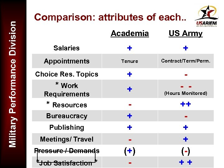 Military Performance Division Comparison: attributes of each. . Academia US Army Salaries + +