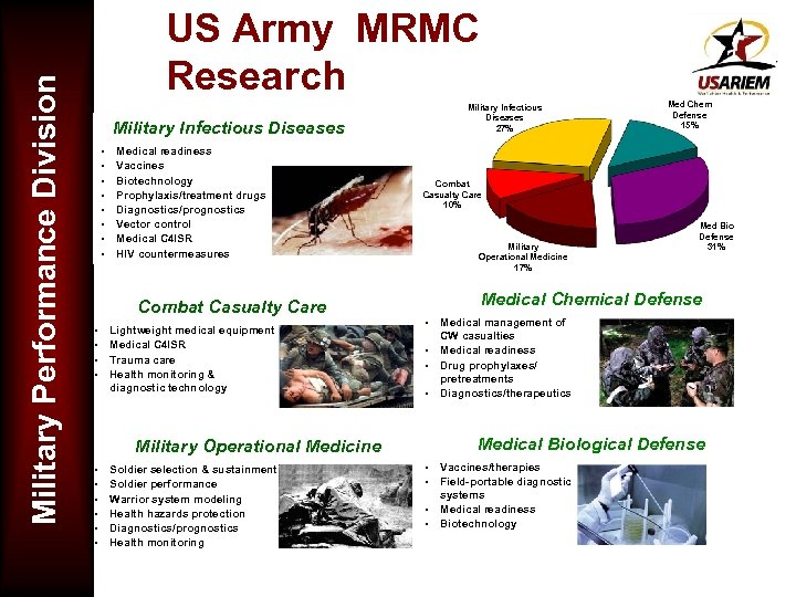 Military Performance Division US Army MRMC Research Military Infectious Diseases 27% Military Infectious Diseases