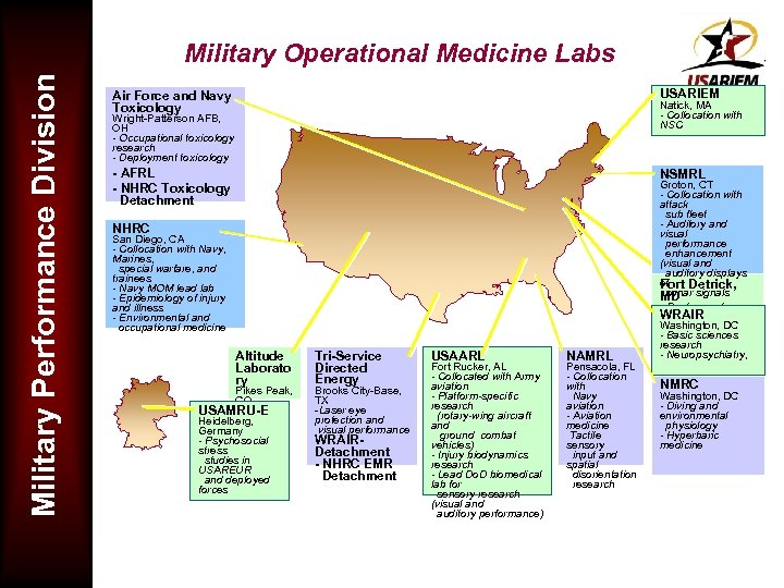 Military Performance Division Military Operational Medicine Labs Air Force and Navy Toxicology USARIEM -