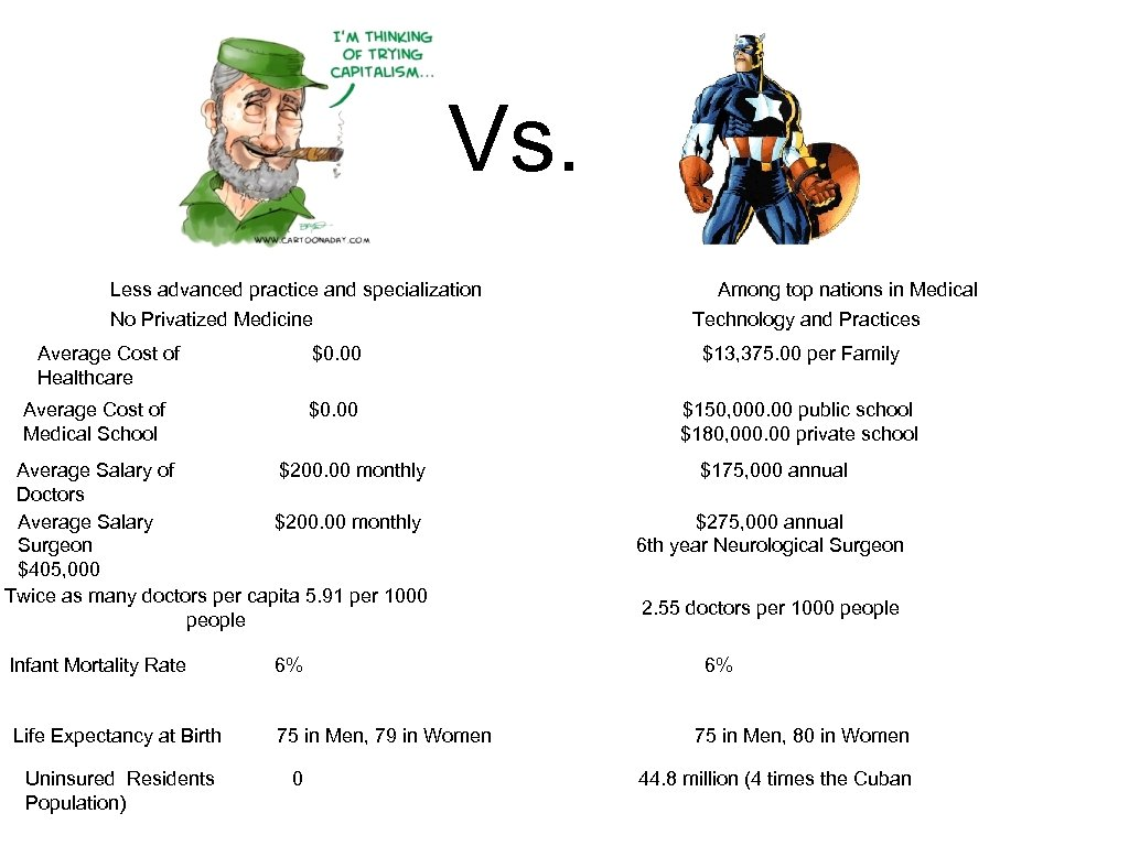 Vs. Less advanced practice and specialization No Privatized Medicine Average Cost of Healthcare Technology