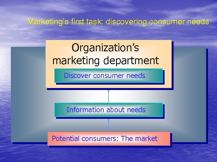 Marketing's first task: discovering consumer needs Organization's marketing department Discover consumer needs Information about