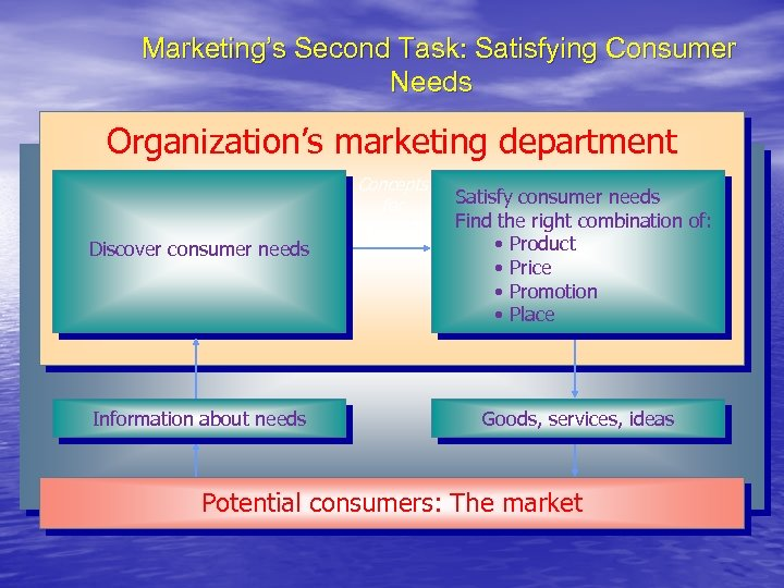 Marketing's Second Task: Satisfying Consumer Needs Organization's marketing department Concepts for products Discover consumer