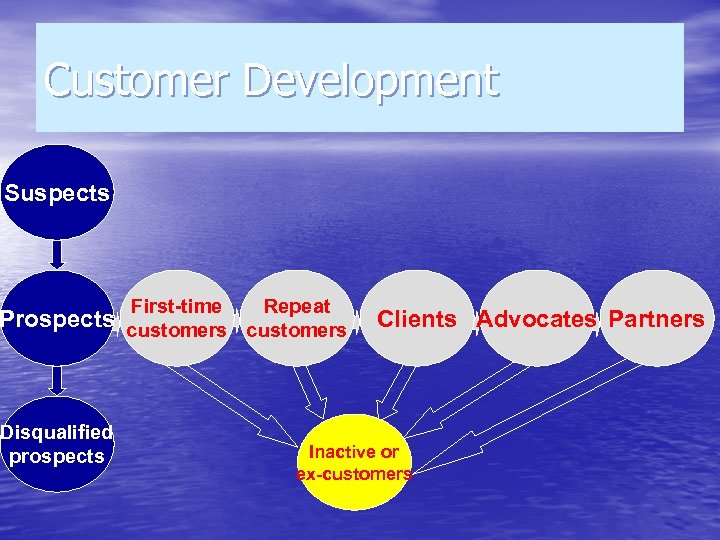Customer Development Suspects First-time Repeat Prospects customers Disqualified prospects Clients Advocates Partners Inactive or
