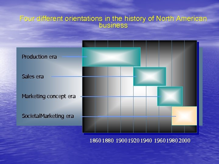 Four different orientations in the history of North American business Production era Sales era