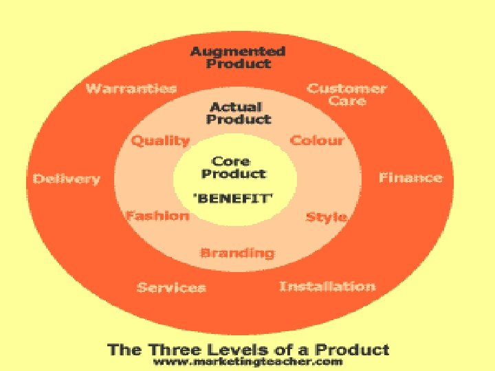Product • Methods used to improve/differentiate the product and increase sales or target sales
