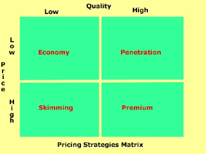 Price • Pricing Strategy • Importance of: – – – Image copyright: www. freeimages.
