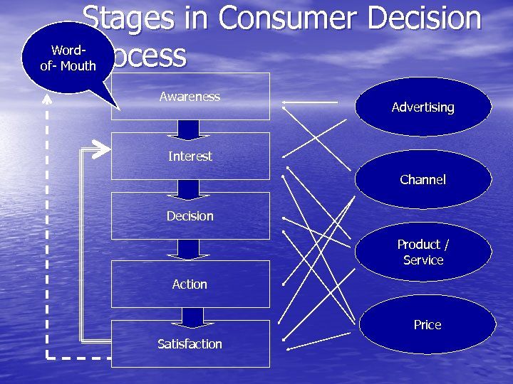 Stages in Consumer Decision Word. Process of- Mouth Awareness Advertising Interest Channel Decision Product