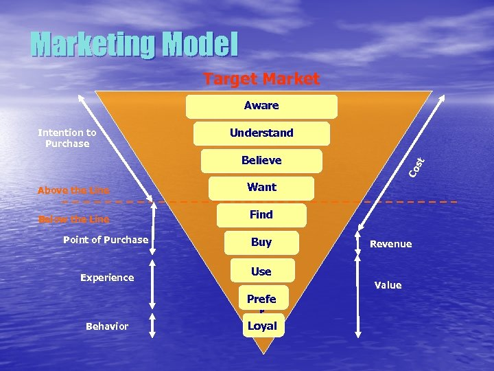 Marketing Model Target Market Aware Intention to Purchase Understand Above the Line Want Below