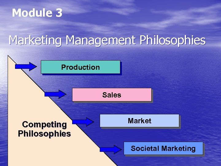 Module 3 Marketing Management Philosophies Production Sales Competing Philosophies Market Societal Marketing