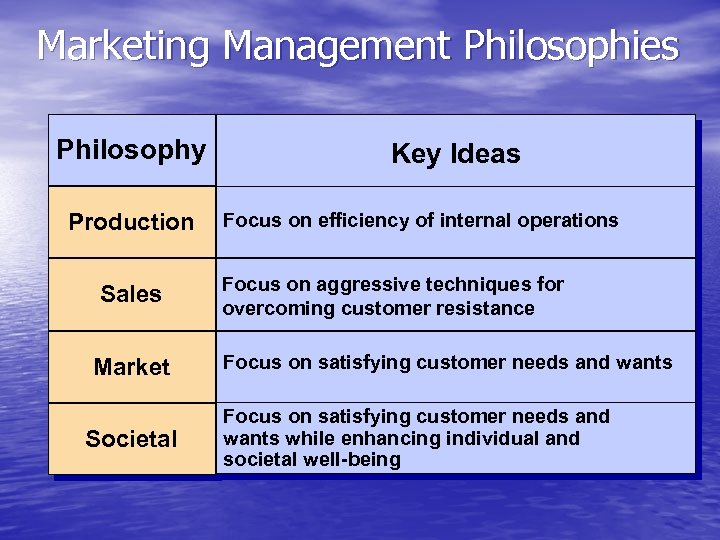 Marketing Management Philosophies Philosophy • Production Sales Market Societal Key Ideas Focus on efficiency