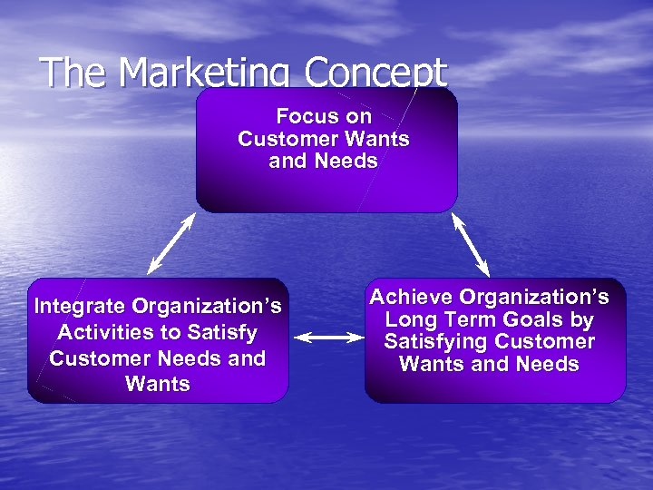 The Marketing Concept Focus on Customer Wants and Needs Integrate Organization's Activities to Satisfy