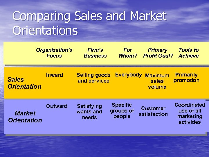 Comparing Sales and Market Orientations Organization's Focus Firm's Business For Whom? Primary Profit Goal?