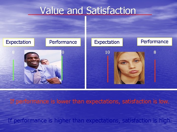 Value and Satisfaction Expectation 8 Performance 10 Expectation Performance 10 8 If performance is