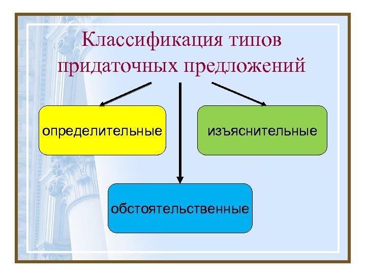 Классификация типов придаточных предложений определительные изъяснительные обстоятельственные