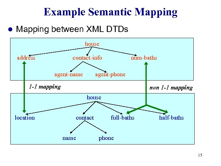 Example Semantic Mapping l Mapping between XML DTDs house address contact-info agent-name num-baths agent-phone