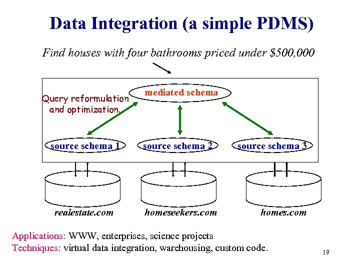 Data Integration (a simple PDMS) Find houses with four bathrooms priced under $500, 000