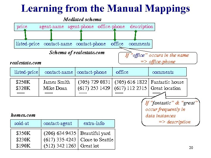Learning from the Manual Mappings price Mediated schema agent-name agent-phone office-phone listed-price contact-name contact-phone