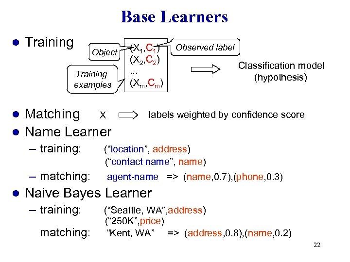 Base Learners l Training Object Training examples Matching X l Name Learner l (X