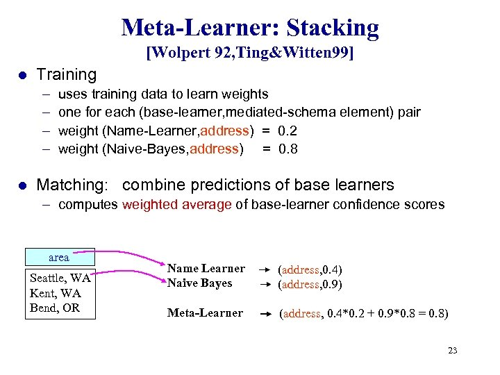 Meta-Learner: Stacking [Wolpert 92, Ting&Witten 99] l Training – – l uses training data