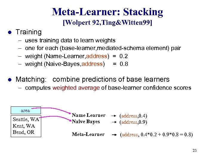 Meta-Learner: Stacking [Wolpert 92, Ting&Witten 99] l Training – – l uses training data