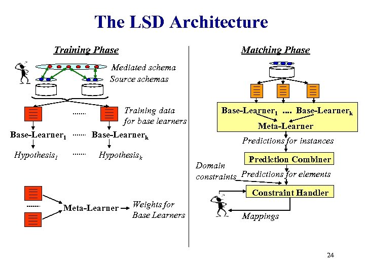 The LSD Architecture Training Phase Matching Phase Mediated schema Source schemas Base-Learner 1 Hypothesis