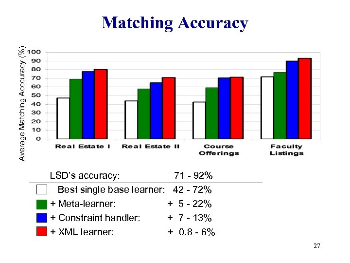 Average Matching Acccuracy (%) Matching Accuracy LSD's accuracy: 71 - 92% Best single base