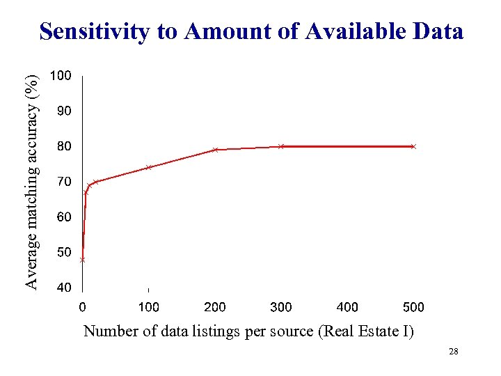 Average matching accuracy (%) Sensitivity to Amount of Available Data Number of data listings