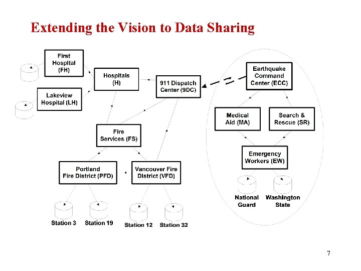 Extending the Vision to Data Sharing 7