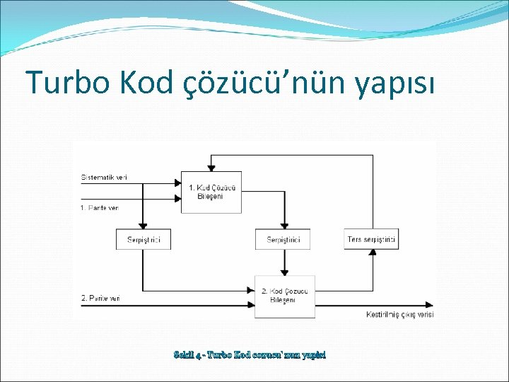 Turbo Kod çözücü'nün yapısı Sekil 4 - Turbo Kod cozucu`nun yapisi