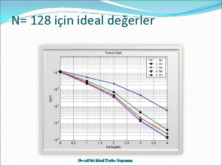 N= 128 için ideal değerler N= 128 bit ideal Turbo Başarımı