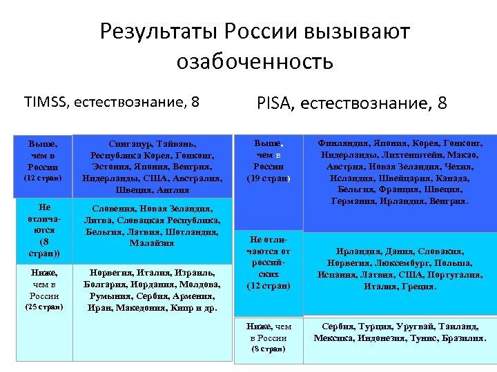 Результаты России вызывают озабоченность TIMSS, естествознание, 8 Выше, чем в России (12 стран) Сингапур,