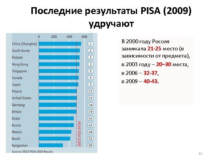 Последние результаты PISA (2009) удручают В 2000 году Россия занимала 21 -25 место (в
