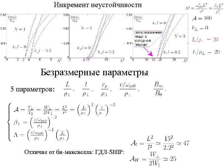 Инкремент неустойчивости Безразмерные параметры 5 параметров: Отличие от би-максвелла: ГДЛ-SHIP:
