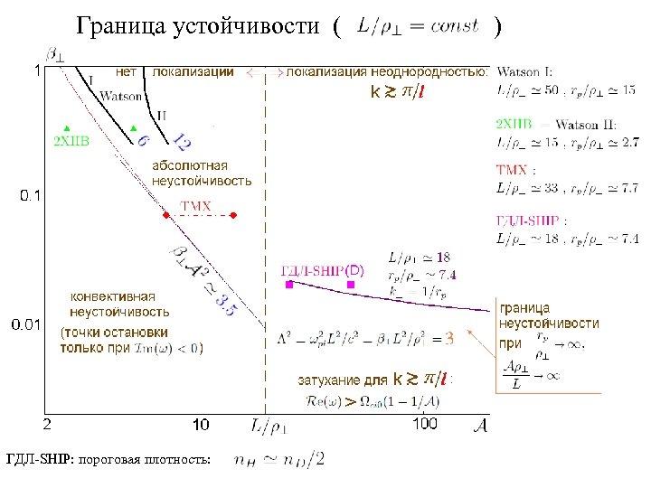 Граница устойчивости ( ГДЛ-SHIP: пороговая плотность: )