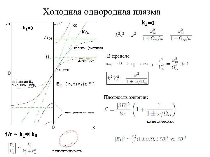 Холодная однородная плазма В пределе и Плотность энергии: кинетическая эллиптичность
