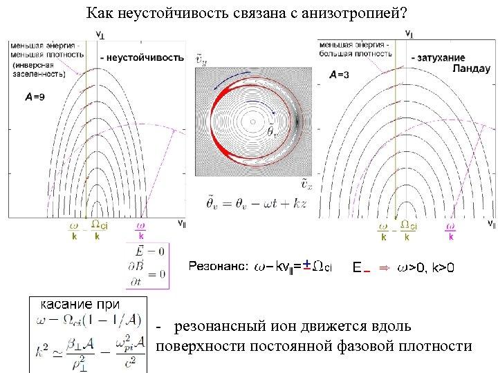 Как неустойчивость связана с анизотропией? - резонансный ион движется вдоль поверхности постоянной фазовой плотности
