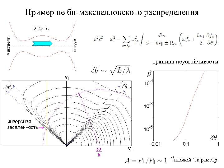 """Пример не би-максвелловского распределения граница неустойчивости """"плохой"""" параметр"""
