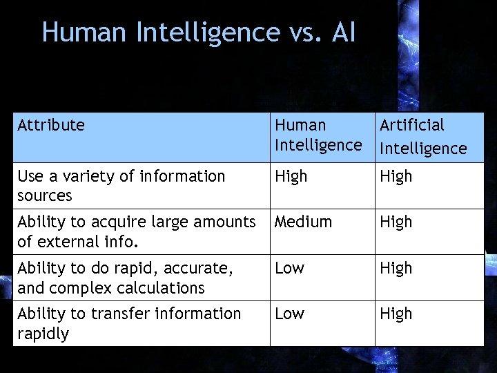 Human Intelligence vs. AI Attribute Human Intelligence Artificial Intelligence Use a variety of information
