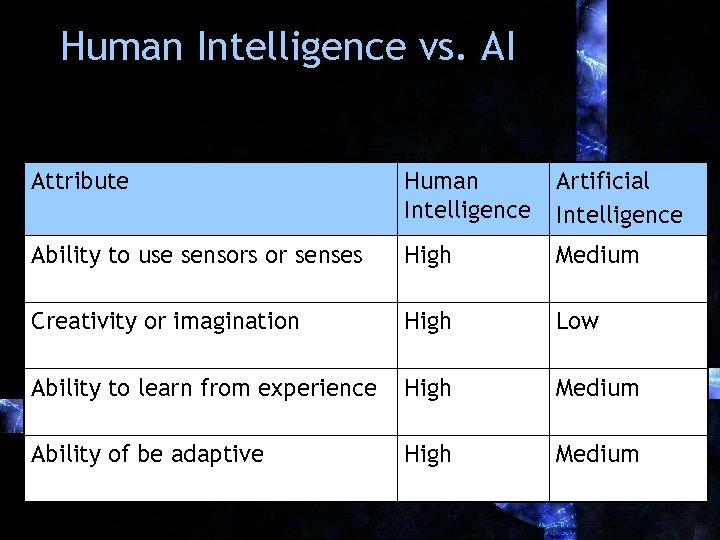 Human Intelligence vs. AI Attribute Human Intelligence Artificial Intelligence Ability to use sensors or