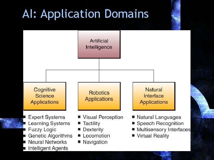 AI: Application Domains