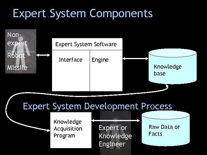 Expert System Components Nonexpert Robot Expert System Software Interface Engine Knowledge base Missile Expert